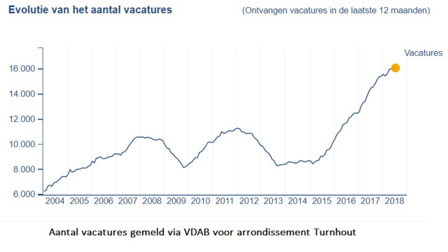 Voka: hoogste aantal vacatures in 15 jaar Turnhout