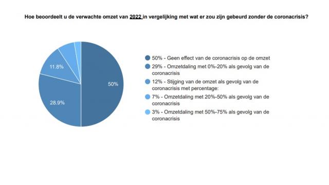 Zelfs in 2022 omzetverlies voor 4 op 10 bedrijven