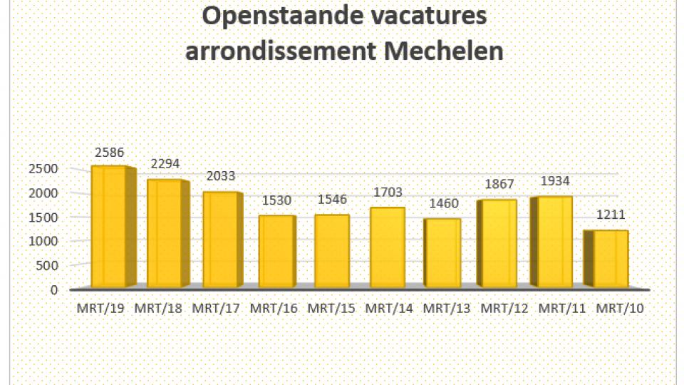 Openstaande vacatures Mechelen Kempen