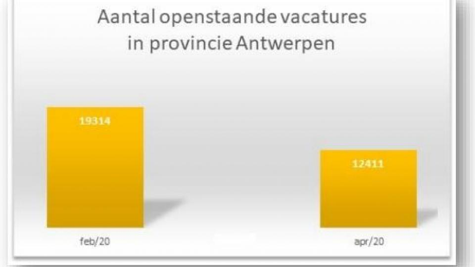 Aantal openstaande vacatures provincie Antwerpen