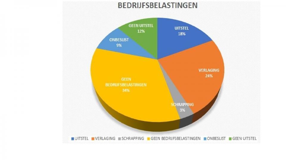 Bedrijfsbelasting : Voka - Kamer van Koophandel Mechelen-Kempen